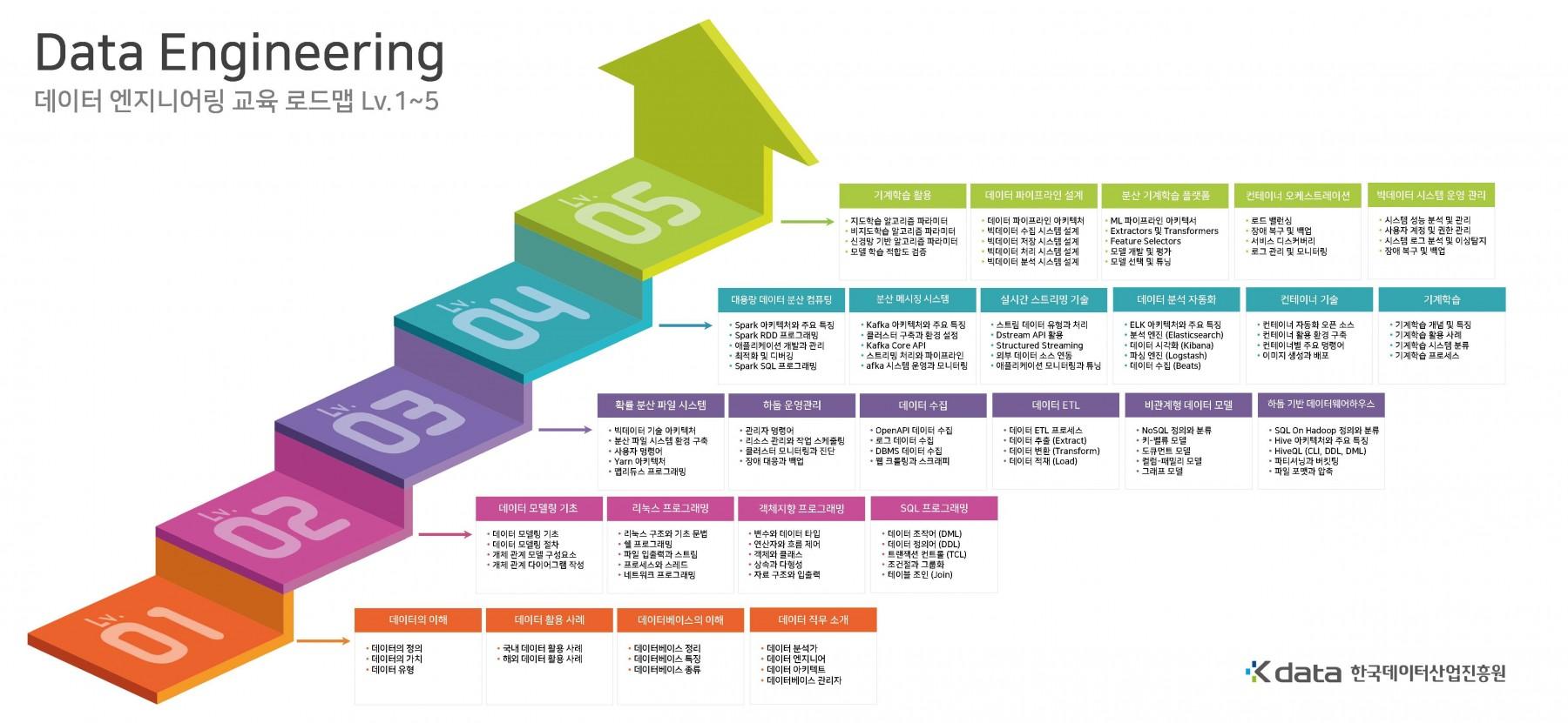 2. DATA Engineering 로드맵