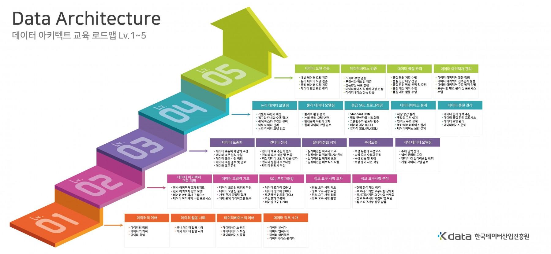 3. Data Architecture 로드맵