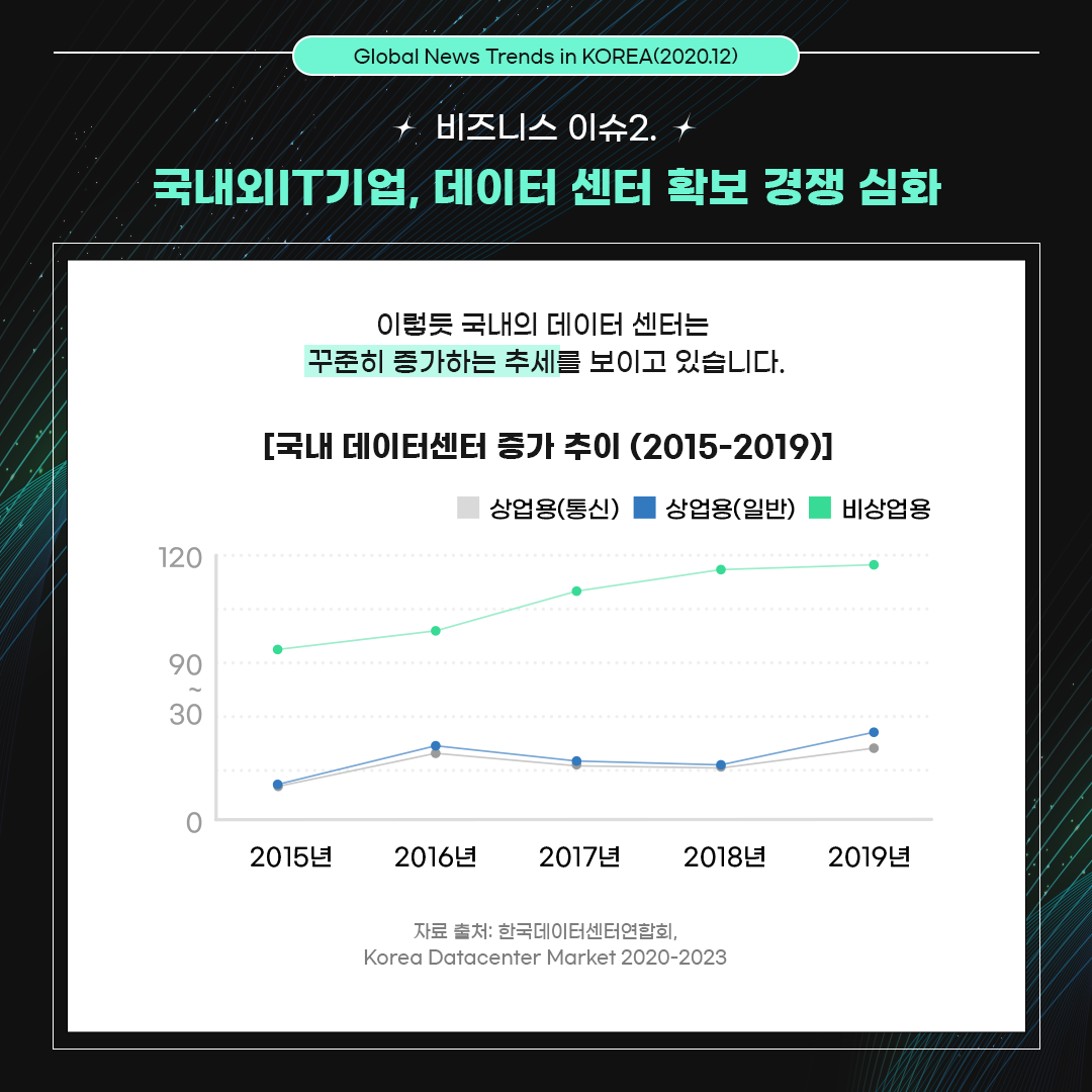 비즈니스 이슈2. 국내외IT기업, 데이터 센터 확보 경쟁 심화 / 이렇듯 국내의 데이터 센터는 꾸준히 증가하는 추세를 보이고 있습니다. 자료출처 : 한국데이터센터연합회, Korea Datacenter Market 2020-2023