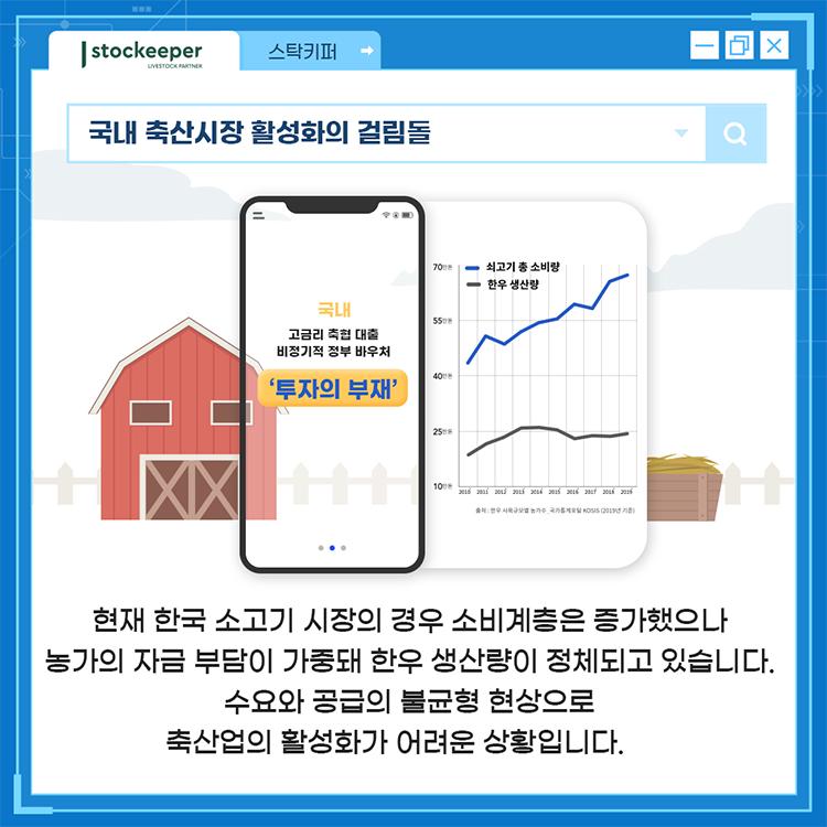 국내 축산시장 활성화의 걸림돌 - 현재 한국 소고기 시장의 경우 소비계층은 증가했으나 농가의 자금 부담이 가중돼 한우 생산량이 정체되고 있습니다. 수요와 공급의 불균형 현상으로 축산업의 활성화가 어려운 상황입니다.