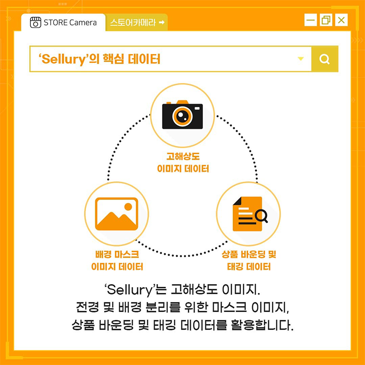 'Sellury'의 핵심 데이터 - 'Sellury'는 고해상도 이미지. 전경 및 배경 분리를 위한 마스크 이미지, 상품 바운딩 및 태깅 데이터를 활용합니다.